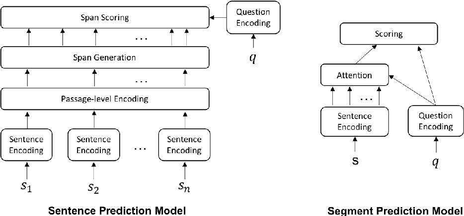 Figure 3 for TutorialVQA: Question Answering Dataset for Tutorial Videos