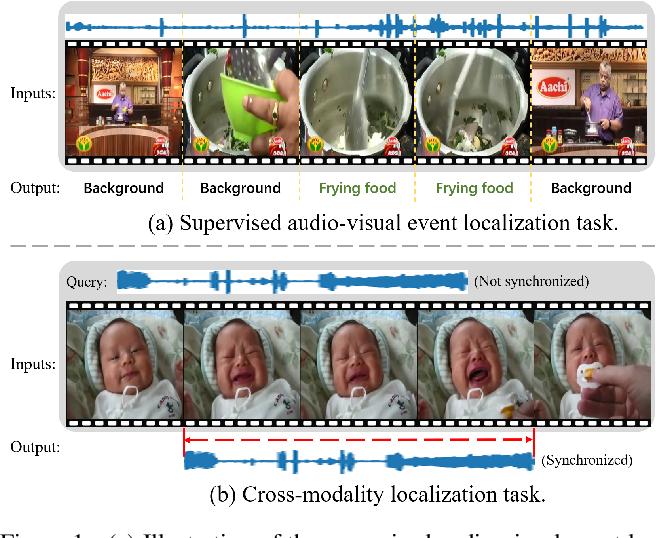 Figure 1 for Multi-Modulation Network for Audio-Visual Event Localization