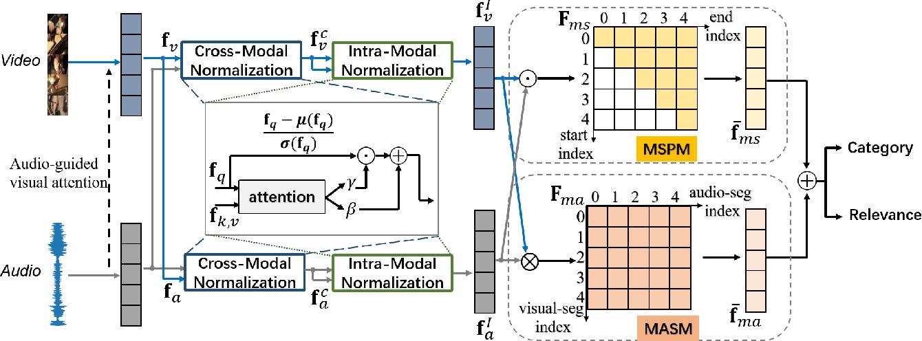 Figure 3 for Multi-Modulation Network for Audio-Visual Event Localization