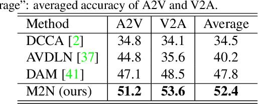 Figure 2 for Multi-Modulation Network for Audio-Visual Event Localization