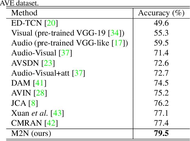 Figure 4 for Multi-Modulation Network for Audio-Visual Event Localization