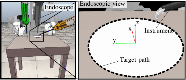 Figure 1 for Virtual Fixture Assistance for Suturing in Robot-Aided Pediatric Endoscopic Surgery