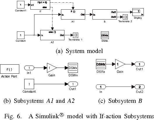 Detecting data store access conflict in Simulink by solving