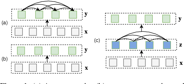 Figure 1 for FlowSeq: Non-Autoregressive Conditional Sequence Generation with Generative Flow