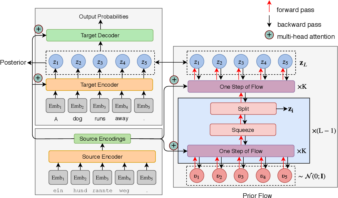 Figure 3 for FlowSeq: Non-Autoregressive Conditional Sequence Generation with Generative Flow