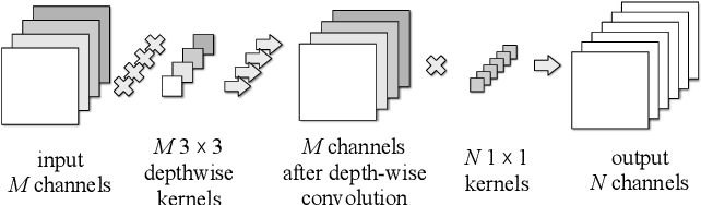 Figure 1 for Diagonalwise Refactorization: An Efficient Training Method for Depthwise Convolutions