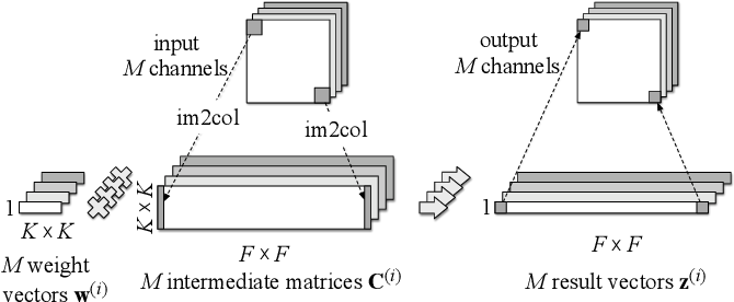 Figure 3 for Diagonalwise Refactorization: An Efficient Training Method for Depthwise Convolutions