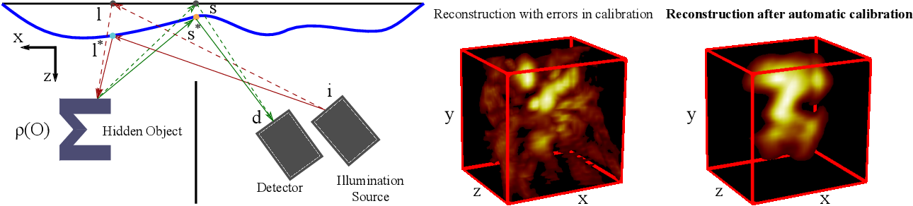 Figure 1 for Automatic calibration of time of flight based non-line-of-sight reconstruction