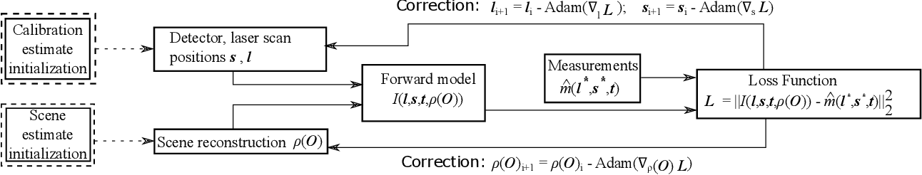 Figure 4 for Automatic calibration of time of flight based non-line-of-sight reconstruction