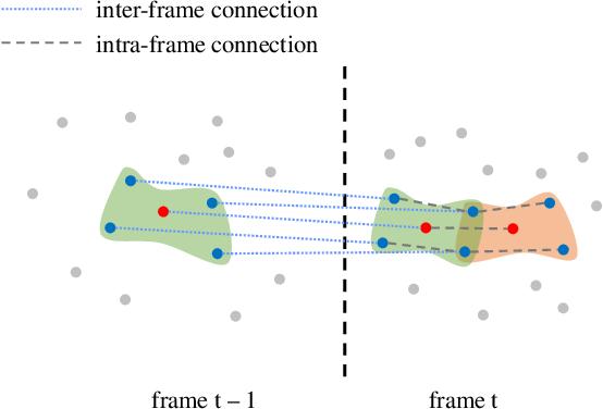 Figure 4 for 3D Dynamic Point Cloud Denoising via Spatio-temporal Graph Modeling