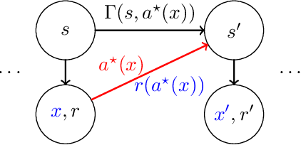 Figure 1 for PAC Reinforcement Learning with Rich Observations