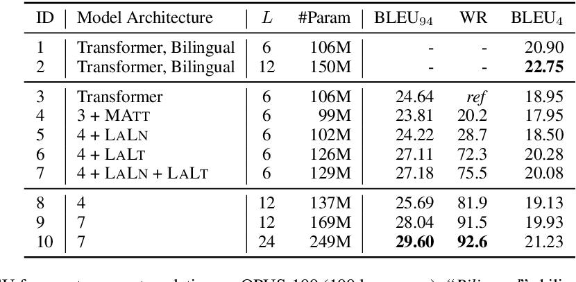 Figure 3 for Improving Massively Multilingual Neural Machine Translation and Zero-Shot Translation
