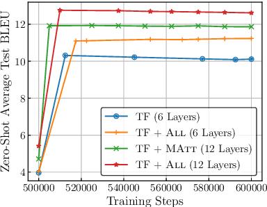 Figure 2 for Improving Massively Multilingual Neural Machine Translation and Zero-Shot Translation