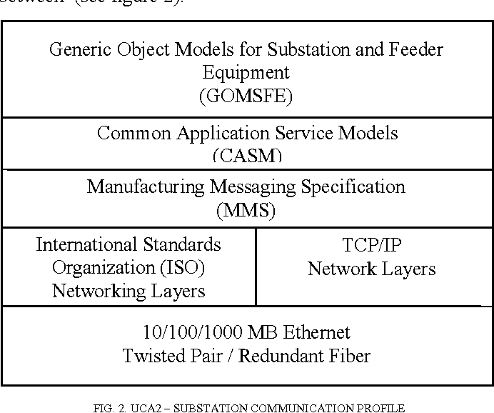 PDF] Design and Implementation Of a UCA based Substation