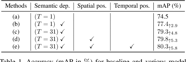 Figure 2 for Object Detection in Video with Spatial-temporal Context Aggregation