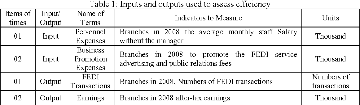 PDF] A Study of Applying DEA to Measure Performance on Bank