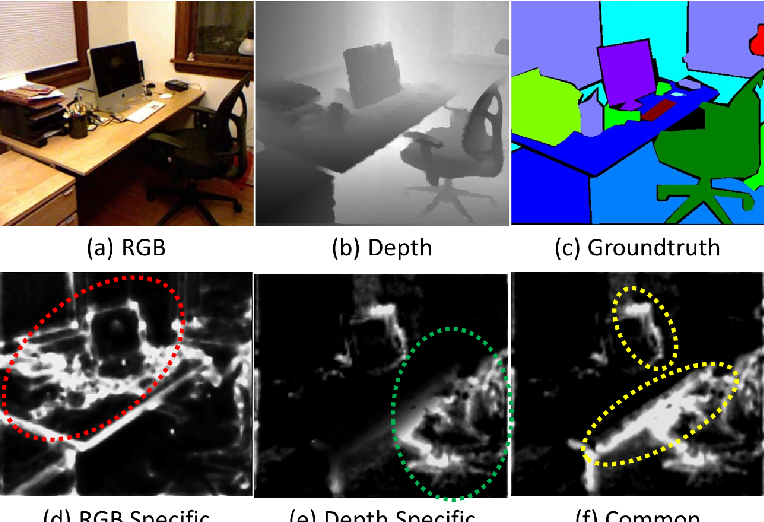 Figure 1 for Learning Common and Specific Features for RGB-D Semantic Segmentation with Deconvolutional Networks