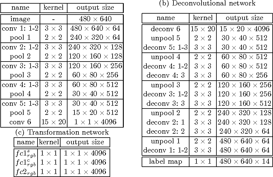 Figure 2 for Learning Common and Specific Features for RGB-D Semantic Segmentation with Deconvolutional Networks