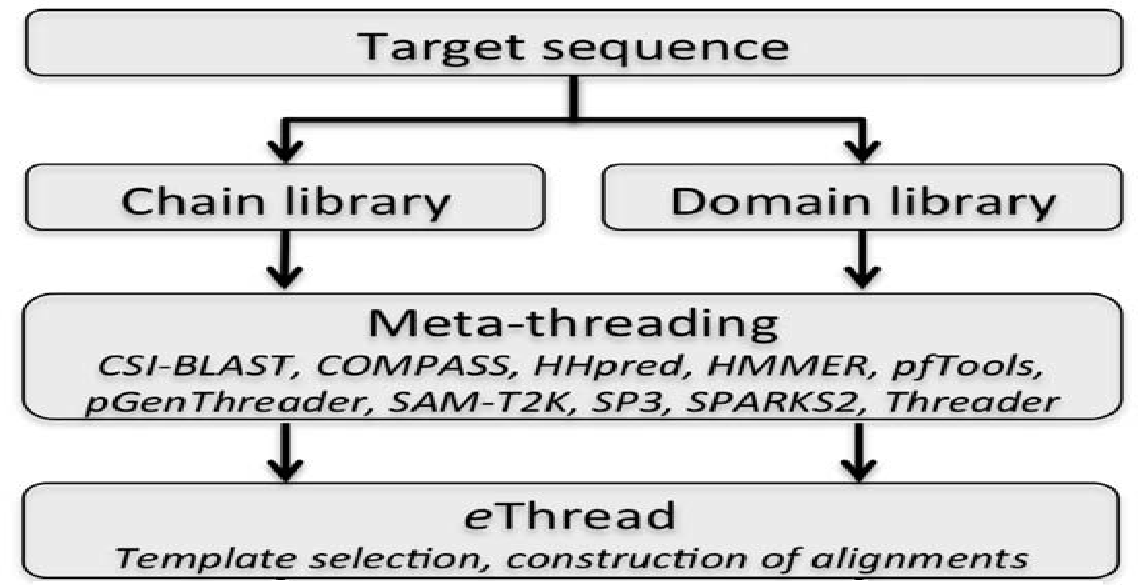 PDF] Using Pilot-Jobs for Developing eThread, a Meta-threading