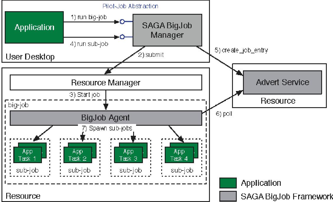 PDF] Using Pilot-Jobs for Developing eThread, a Meta-threading
