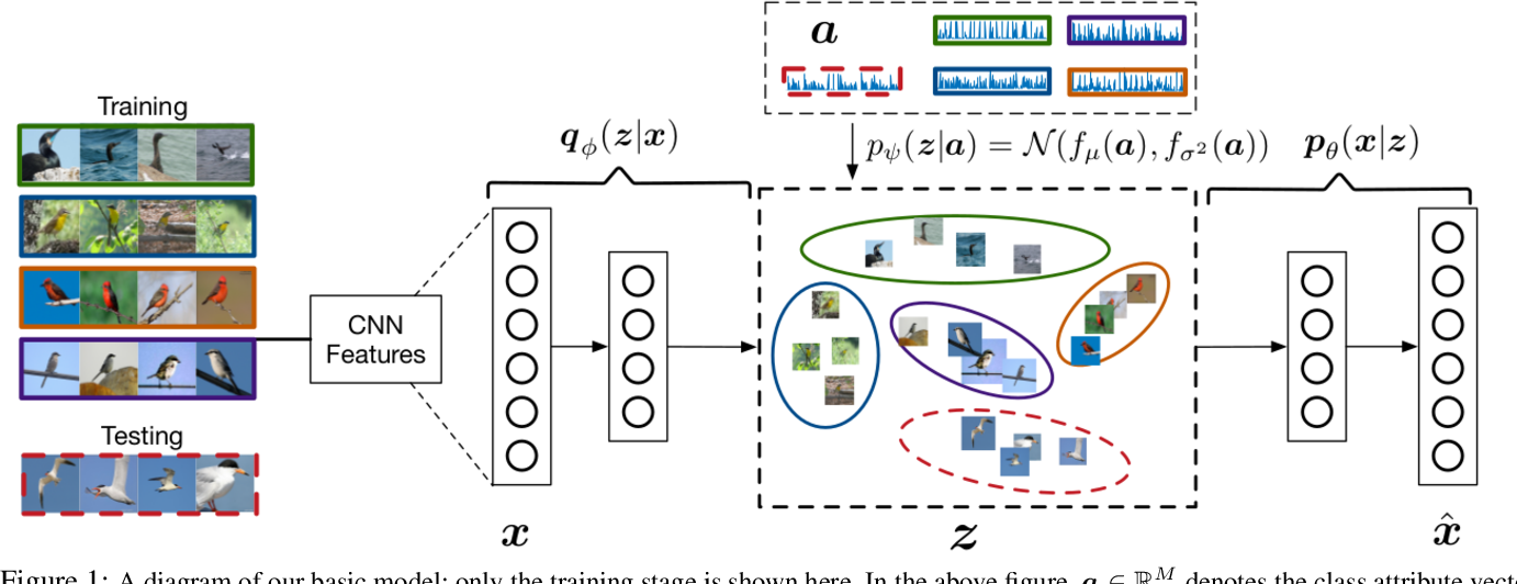 Figure 1 for Zero-Shot Learning via Class-Conditioned Deep Generative Models