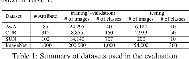 Figure 2 for Zero-Shot Learning via Class-Conditioned Deep Generative Models