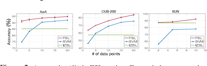 Figure 4 for Zero-Shot Learning via Class-Conditioned Deep Generative Models