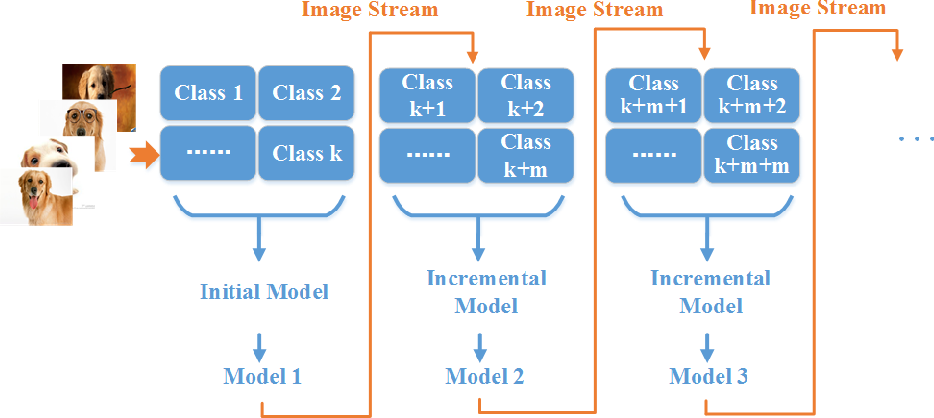 Figure 1 for hi-RF: Incremental Learning Random Forest for large-scale multi-class Data Classification