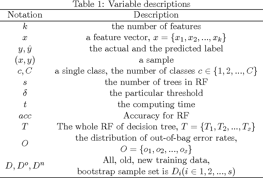 Figure 2 for hi-RF: Incremental Learning Random Forest for large-scale multi-class Data Classification
