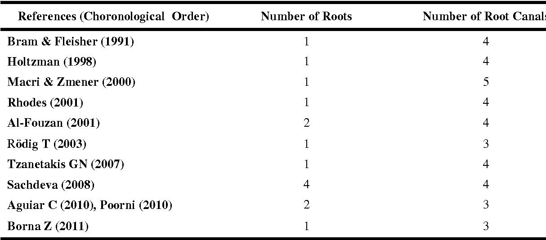 Root Canal Treatment of a Mandibular Second Premolar with Three ...