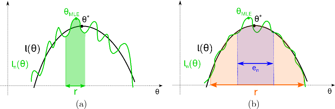 Figure 1 for Statistical and Computational Guarantees for the Baum-Welch Algorithm
