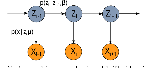 Figure 2 for Statistical and Computational Guarantees for the Baum-Welch Algorithm