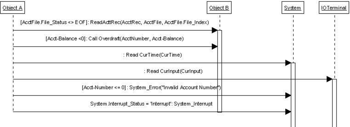 Figure 7 8 from Evolution of batch-oriented COBOL systems