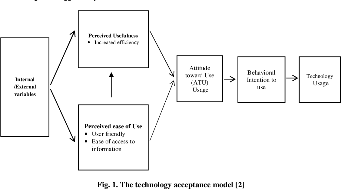 acceptance tam technology application mobile