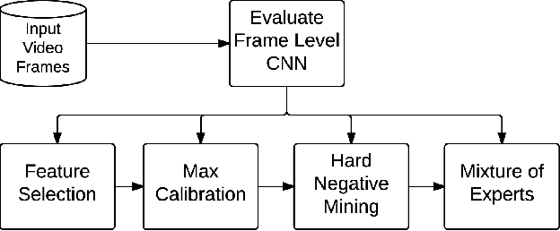 Figure 1 for Efficient Large Scale Video Classification
