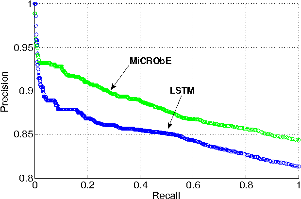 Figure 3 for Efficient Large Scale Video Classification