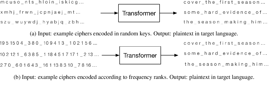 Figure 1 for Can Sequence-to-Sequence Models Crack Substitution Ciphers?