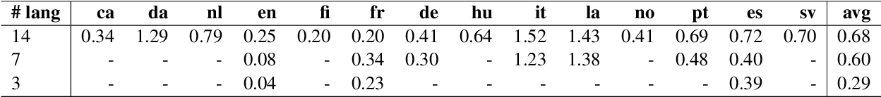 Figure 4 for Can Sequence-to-Sequence Models Crack Substitution Ciphers?