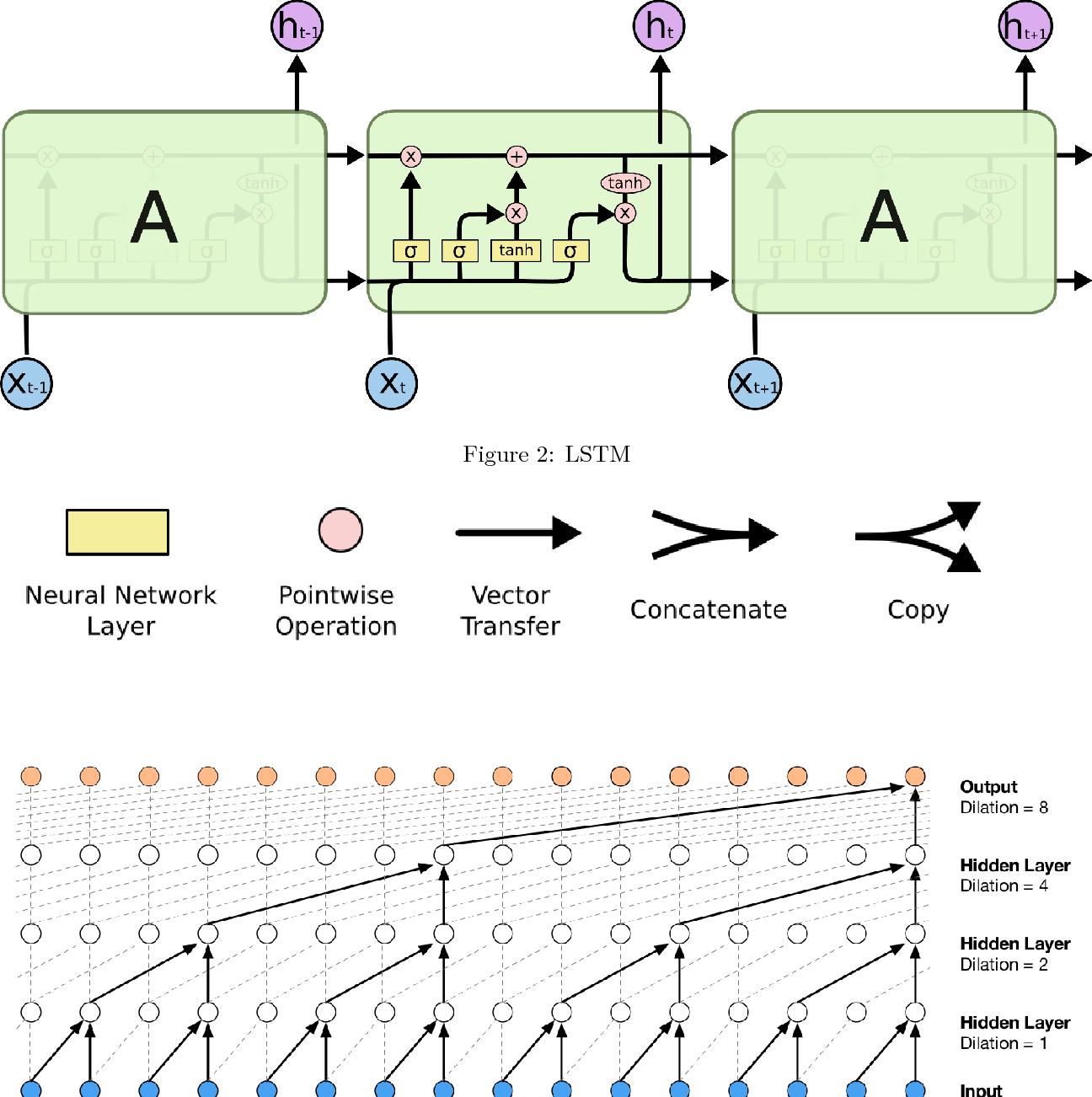 PDF] Sales forecasting using WaveNet within the framework of the