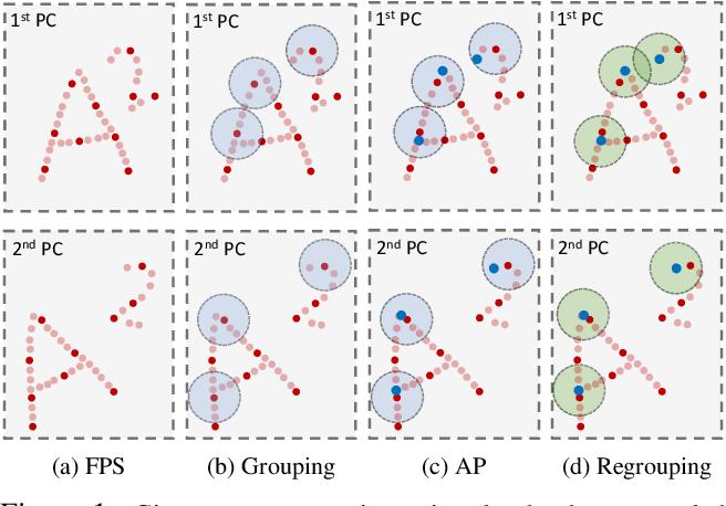 Figure 1 for FESTA: Flow Estimation via Spatial-Temporal Attention for Scene Point Clouds