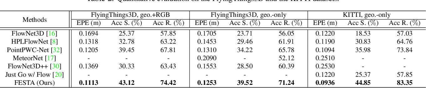 Figure 4 for FESTA: Flow Estimation via Spatial-Temporal Attention for Scene Point Clouds