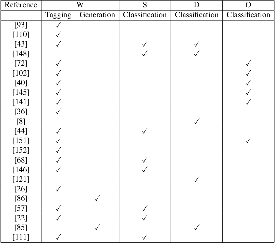 Figure 4 for Multi-Task Learning in Natural Language Processing: An Overview