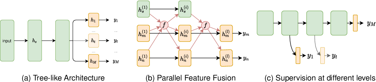 Figure 1 for Multi-Task Learning in Natural Language Processing: An Overview