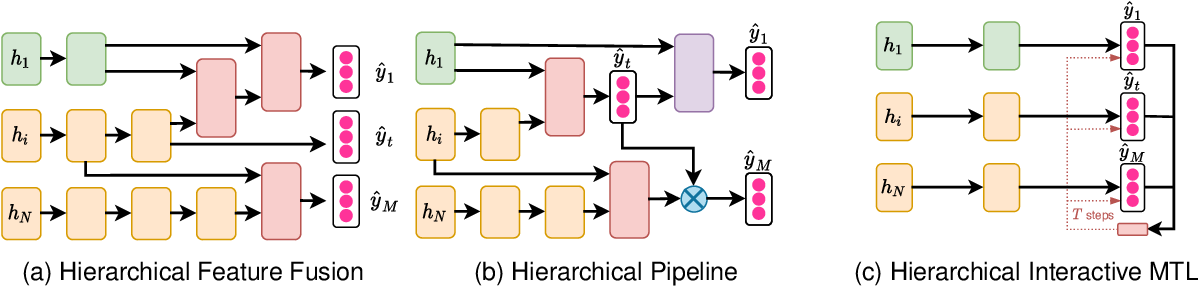 Figure 3 for Multi-Task Learning in Natural Language Processing: An Overview