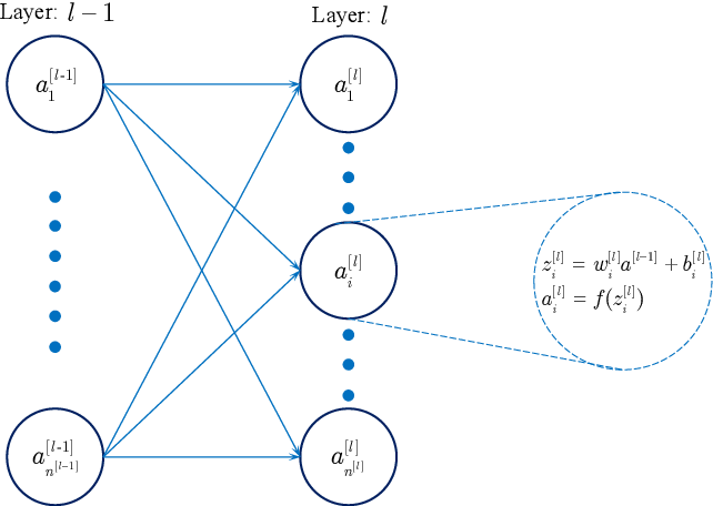 Figure 1 for Convolutional neural networks with fractional order gradient method