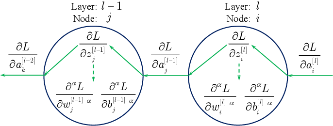 Figure 3 for Convolutional neural networks with fractional order gradient method