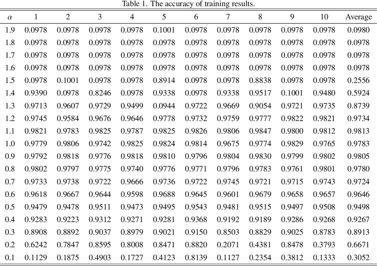 Figure 2 for Convolutional neural networks with fractional order gradient method