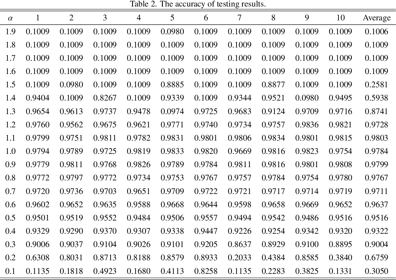 Figure 4 for Convolutional neural networks with fractional order gradient method