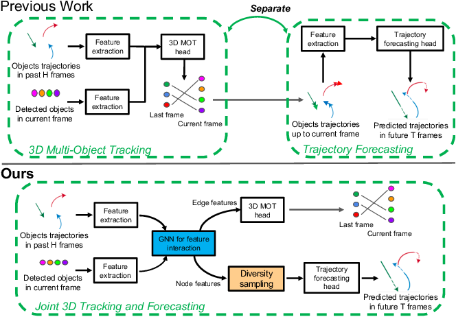 Figure 1 for End-to-End 3D Multi-Object Tracking and Trajectory Forecasting