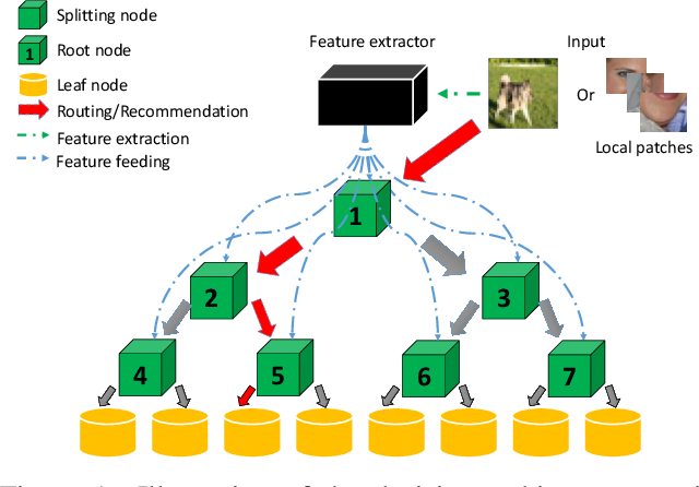 Figure 1 for Visualizing the decision-making process in deep neural decision forest